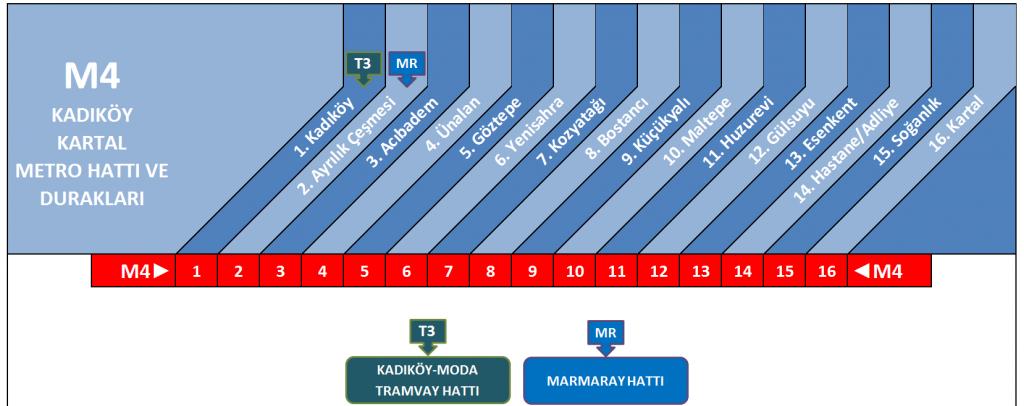 kadikoy-kartal-metro-duraklari