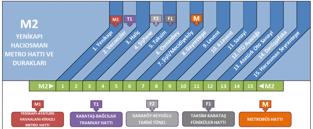 yenikapi-haciosman-metro-hatti